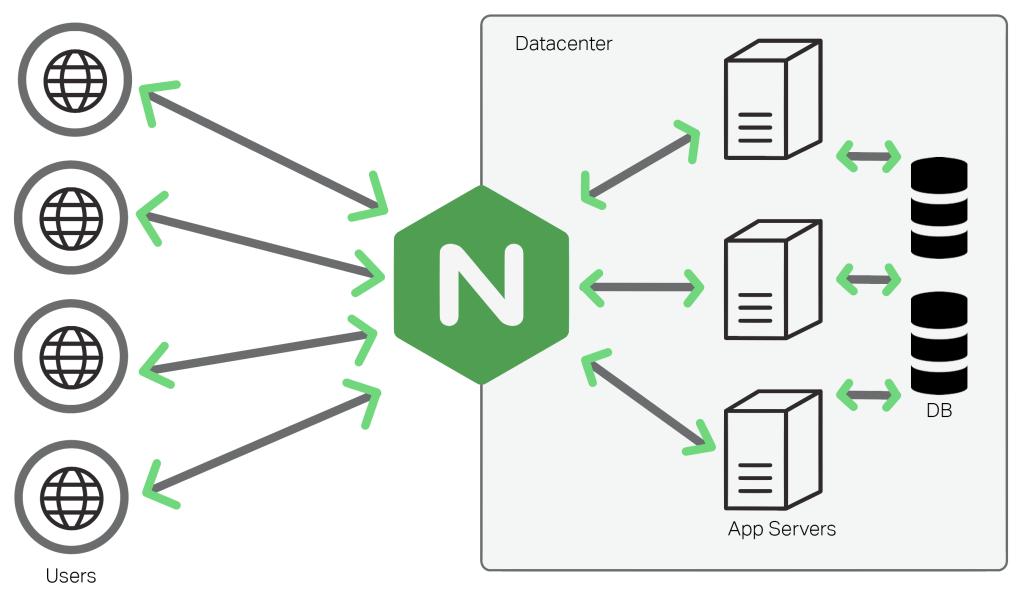 NGINX 502 Bad Gateway Hatası